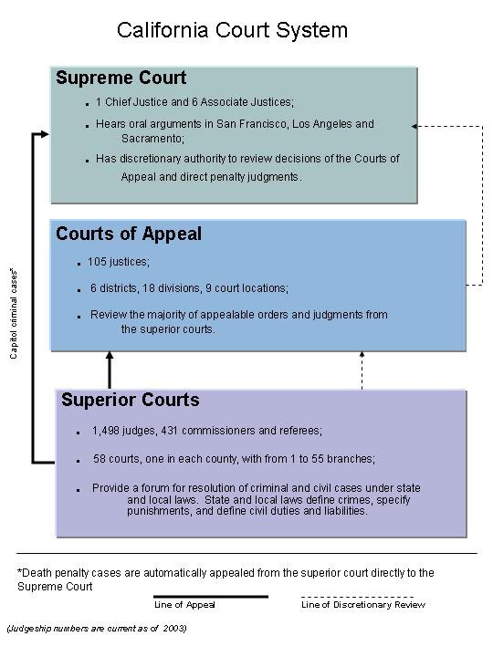 french court system Rj knecht looks at the ­practical considerations behind the smooth operation of the huge courts of the valois kings of france.